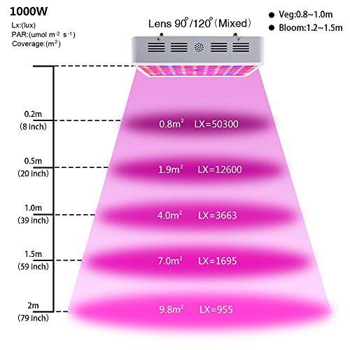 King Plus 1000w Led Grow Light Double Chips Full Spectrum